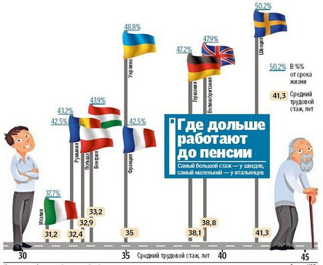 Статистика відходу на пенсію в Європі