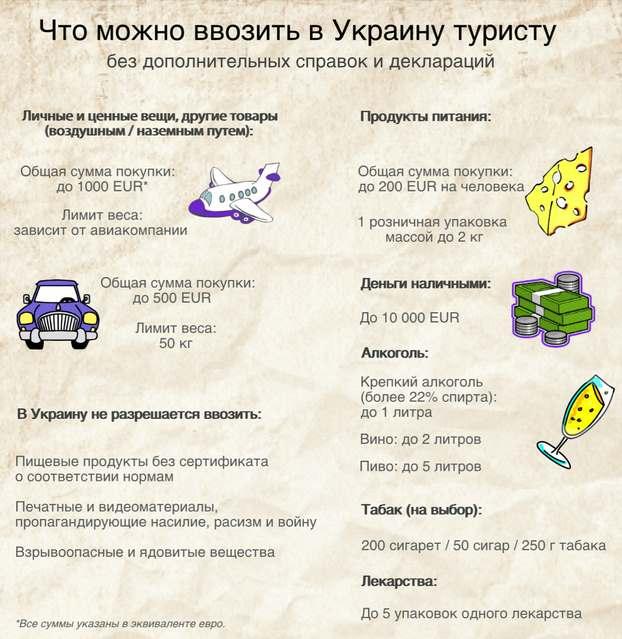Які товари можна провозити через кордон України