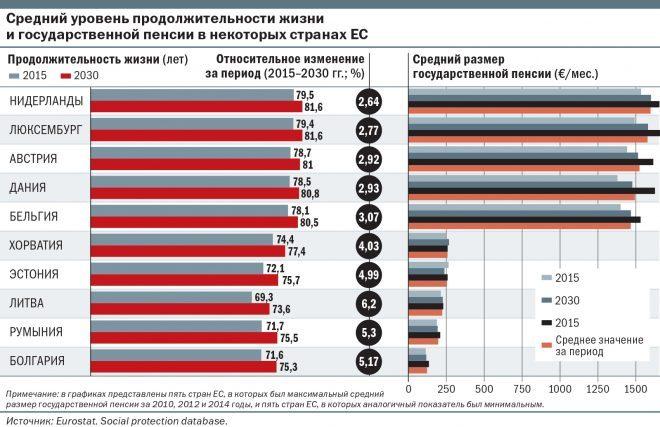 пенсії в країнах Європи
