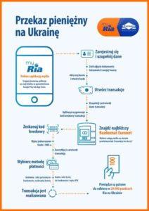 Процес переказу грошей myRia & Euronet