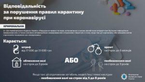 Карантин в Україні через коронавірус