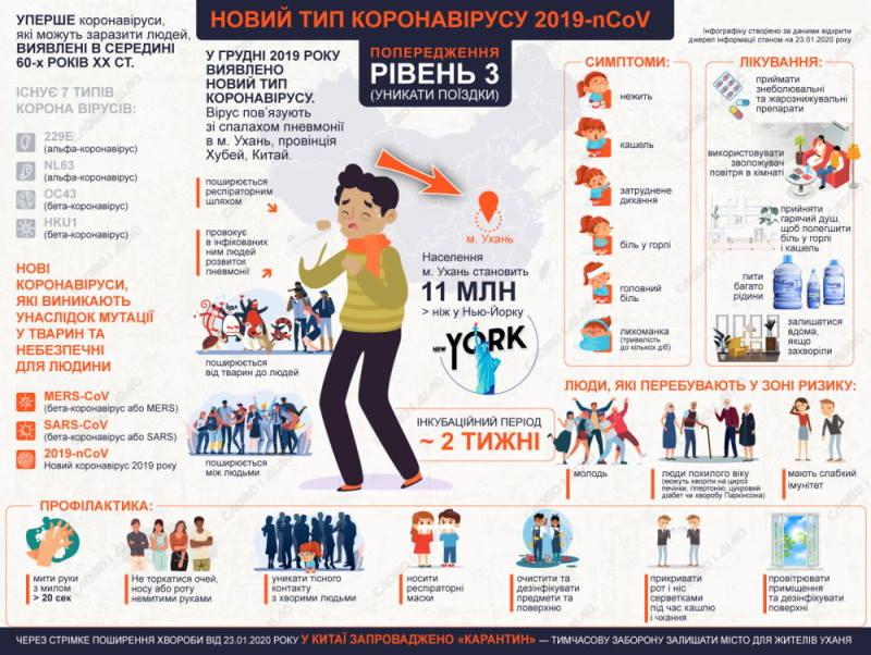 Інфографіка з сайту slovoidilo.ua