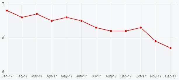 Графік безробіття в Канаді