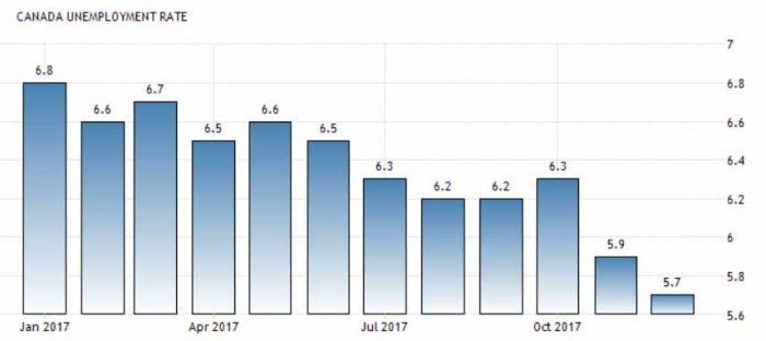 Рівень безробіття в Канаді на 2017