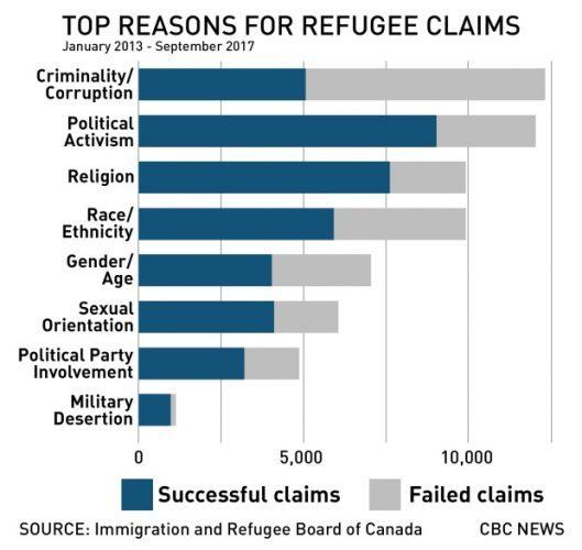 Графік отримання статусу біженця, з яких причин